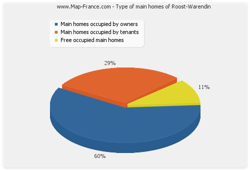 Type of main homes of Roost-Warendin