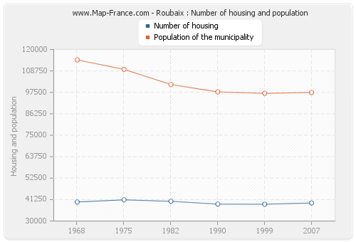 Roubaix : Number of housing and population