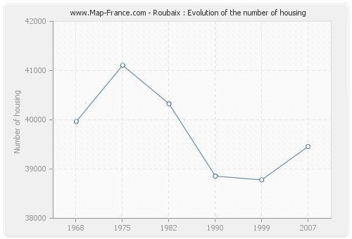 Roubaix : Evolution of the number of housing