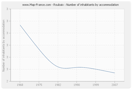Roubaix : Number of inhabitants by accommodation