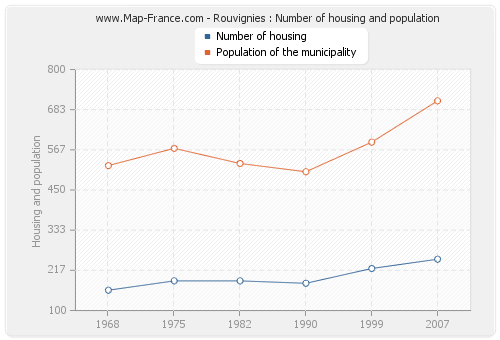 Rouvignies : Number of housing and population