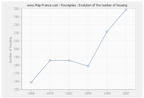 Rouvignies : Evolution of the number of housing