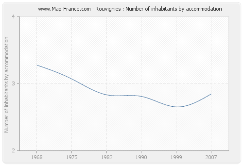 Rouvignies : Number of inhabitants by accommodation