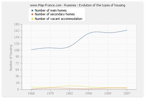 Ruesnes : Evolution of the types of housing
