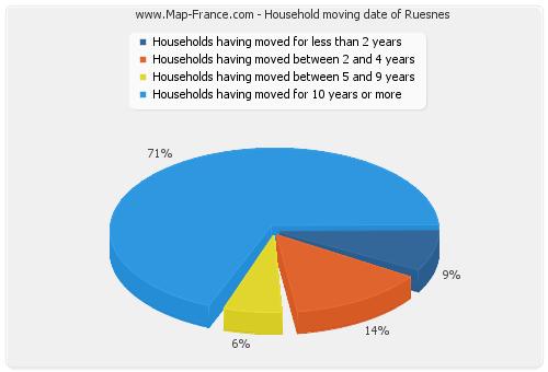 Household moving date of Ruesnes