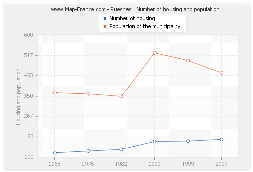 Ruesnes : Number of housing and population