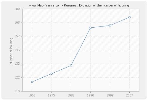 Ruesnes : Evolution of the number of housing