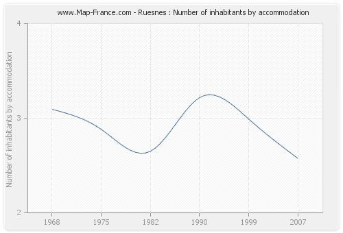 Ruesnes : Number of inhabitants by accommodation