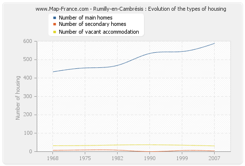 Rumilly-en-Cambrésis : Evolution of the types of housing