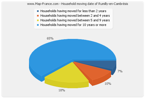 Household moving date of Rumilly-en-Cambrésis
