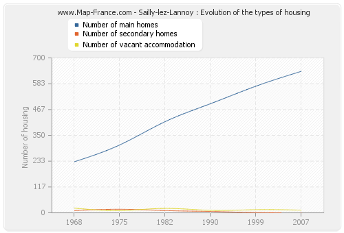 Sailly-lez-Lannoy : Evolution of the types of housing