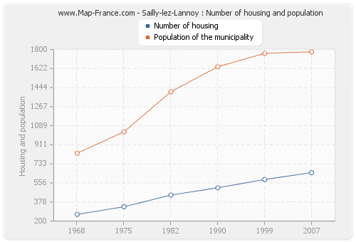 Sailly-lez-Lannoy : Number of housing and population