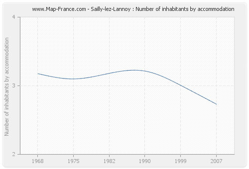 Sailly-lez-Lannoy : Number of inhabitants by accommodation