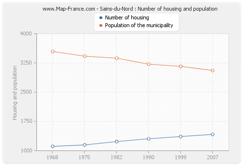 Sains-du-Nord : Number of housing and population