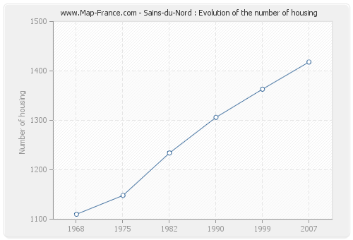 Sains-du-Nord : Evolution of the number of housing