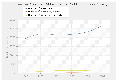 Saint-André-lez-Lille : Evolution of the types of housing