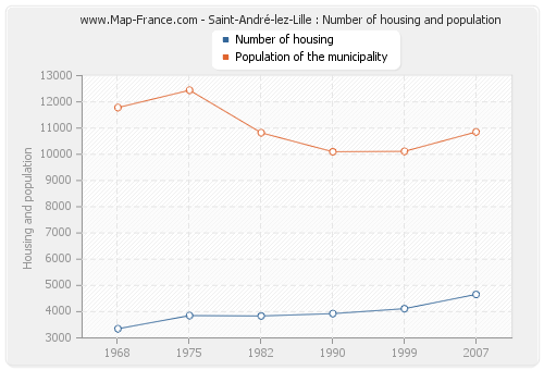 Saint-André-lez-Lille : Number of housing and population