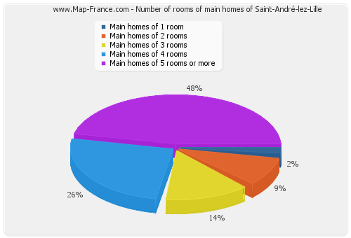 Number of rooms of main homes of Saint-André-lez-Lille