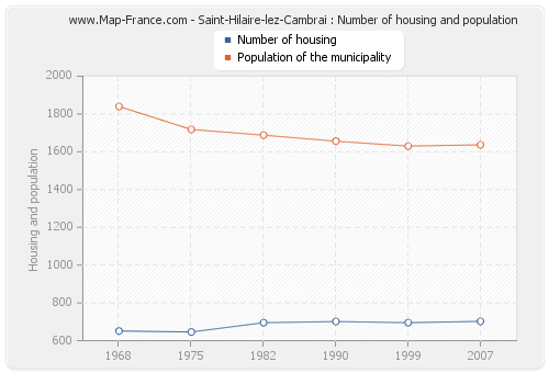 Saint-Hilaire-lez-Cambrai : Number of housing and population