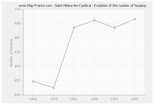 Saint-Hilaire-lez-Cambrai : Evolution of the number of housing