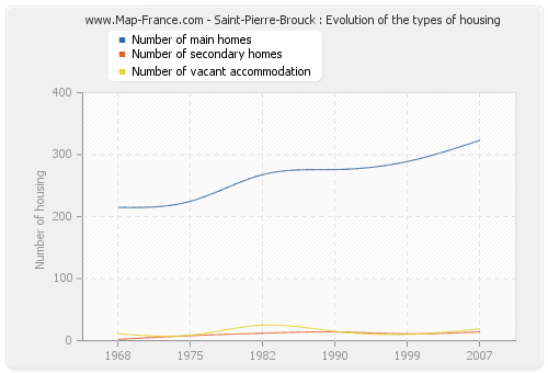 Saint-Pierre-Brouck : Evolution of the types of housing