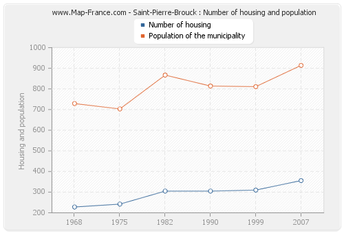 Saint-Pierre-Brouck : Number of housing and population