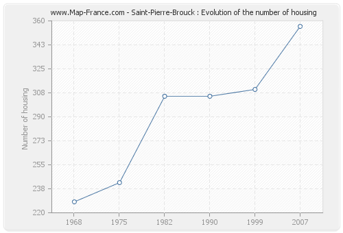 Saint-Pierre-Brouck : Evolution of the number of housing