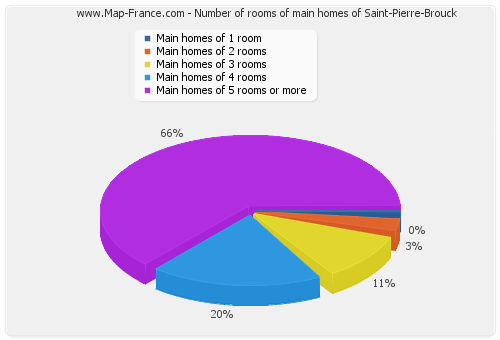 Number of rooms of main homes of Saint-Pierre-Brouck