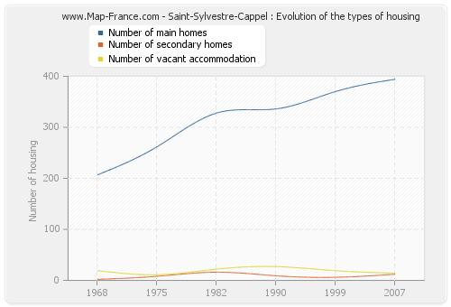 Saint-Sylvestre-Cappel : Evolution of the types of housing