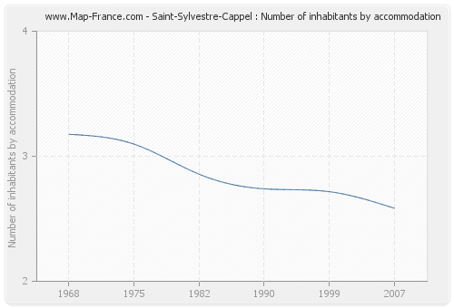 Saint-Sylvestre-Cappel : Number of inhabitants by accommodation