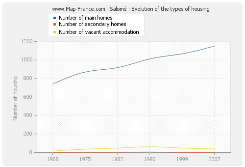 Salomé : Evolution of the types of housing