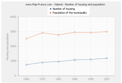 Salomé : Number of housing and population