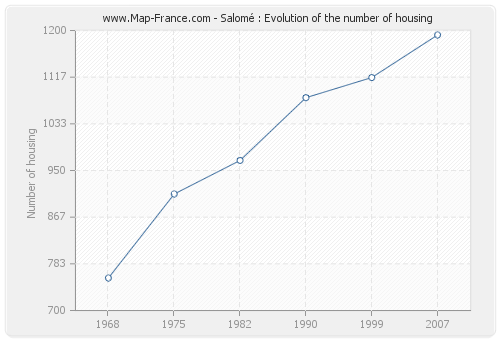 Salomé : Evolution of the number of housing
