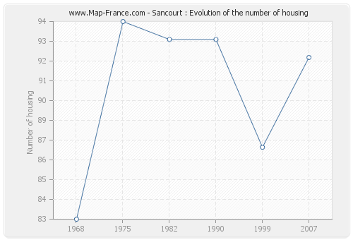 Sancourt : Evolution of the number of housing