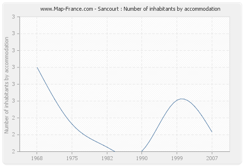 Sancourt : Number of inhabitants by accommodation