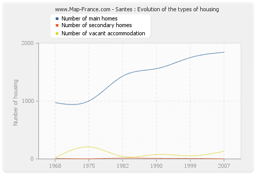 Santes : Evolution of the types of housing