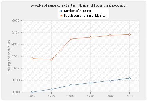 Santes : Number of housing and population