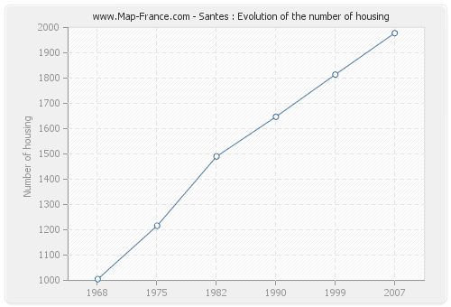 Santes : Evolution of the number of housing