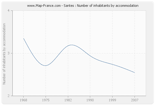 Santes : Number of inhabitants by accommodation