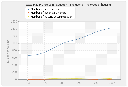 Sequedin : Evolution of the types of housing