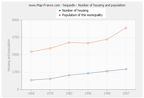Sequedin : Number of housing and population