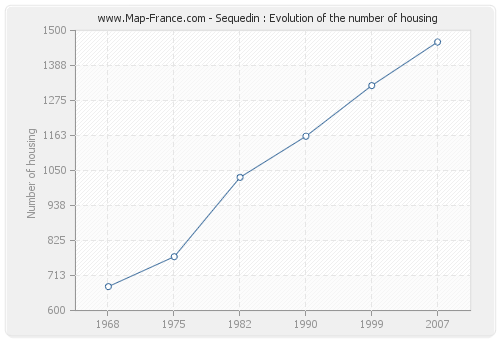 Sequedin : Evolution of the number of housing