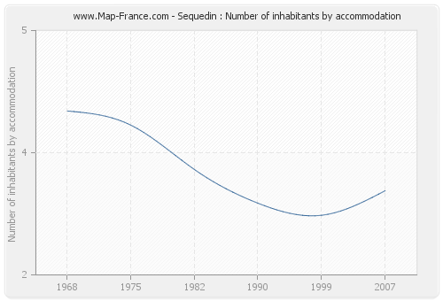 Sequedin : Number of inhabitants by accommodation