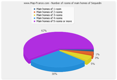 Number of rooms of main homes of Sequedin