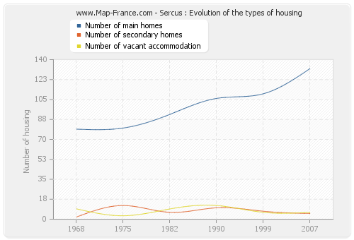 Sercus : Evolution of the types of housing