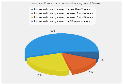 Household moving date of Sercus