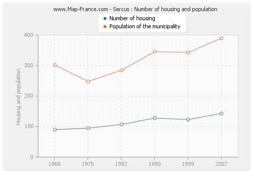 Sercus : Number of housing and population