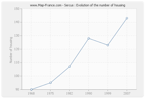 Sercus : Evolution of the number of housing