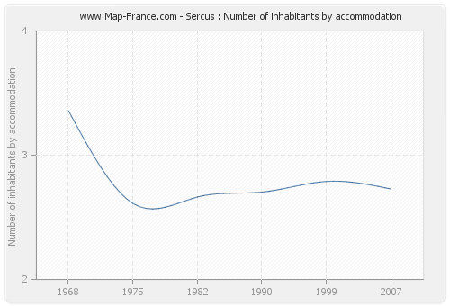Sercus : Number of inhabitants by accommodation
