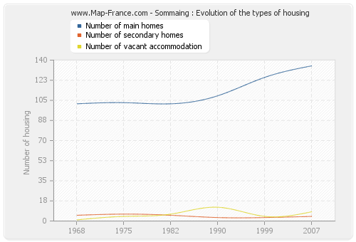 Sommaing : Evolution of the types of housing
